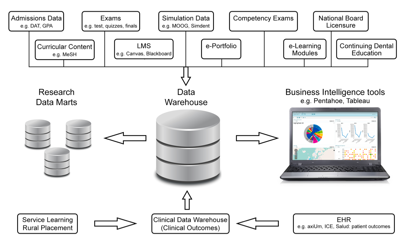 educational datawarehouse